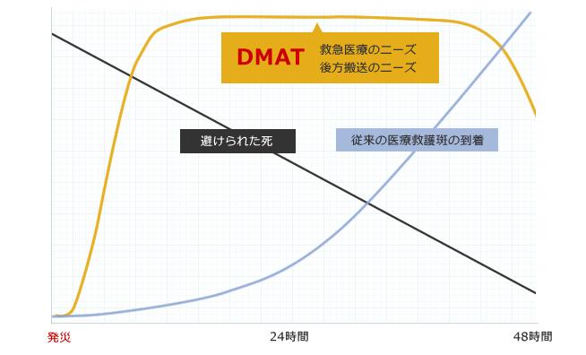 DMAT(ディーマット)